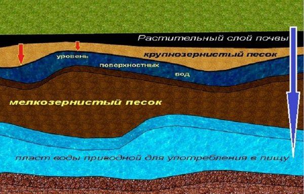 Расположение питьевой воды.