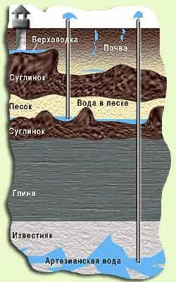 Расположение водоносных пластов