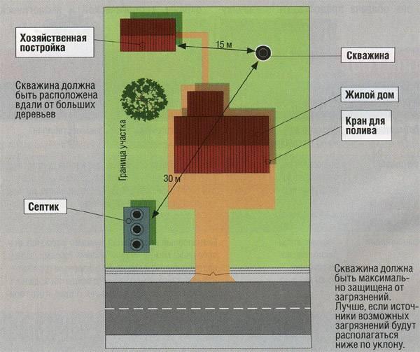 Расстояние от колодца до других построек должно быть обязательно соблюдено.