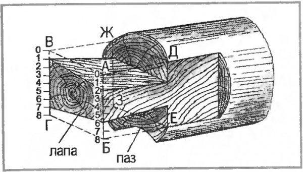 Размеры для колодезного сруба