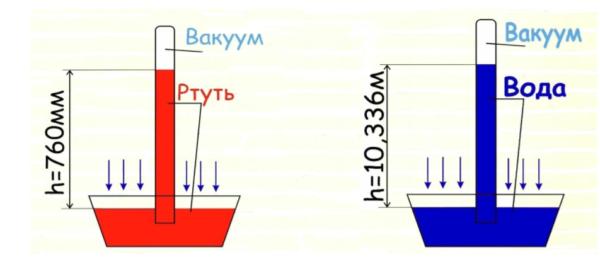 Разница атмосферного давления на материалы с разной плотностью