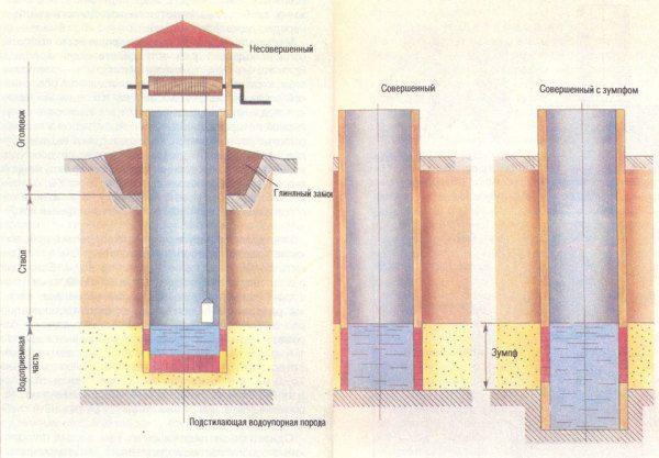 Разновидности конструкций водоприемной части колодезной шахты.