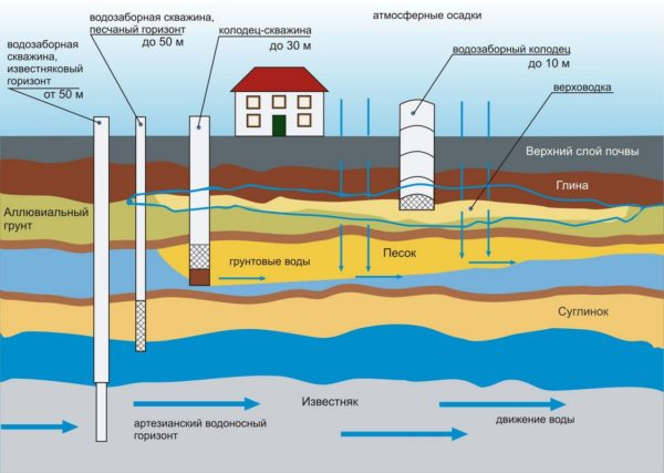 Регистрация источника водоснабжения требуется, если водозабор осуществляется с артезианского водоносного слоя