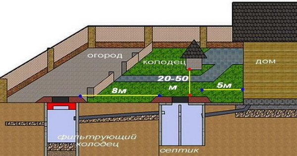 Рекомендованное расположение колодца относительно дома и септика.