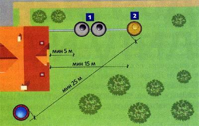 Рекомендуемое минимальное расстояние от скважины до септика равняется 25 метрам.
