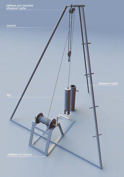 Самодельное устройство для бурения неглубоких скважин