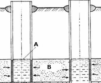 Самый простой способ решения вопроса, какой глубины должна быть скважина для воды – по соседней скважине; A – статический уровень воды; B – водоносный пласт (см. описание в тексте)