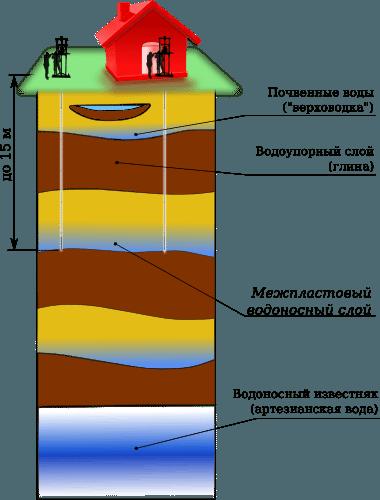 Схема абиссинской скважины.