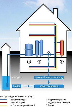 Схема автономного водопровода на участке