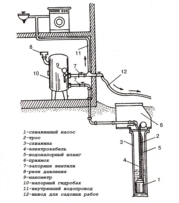 Водоснабжение частного дома из скважины: вода в дом