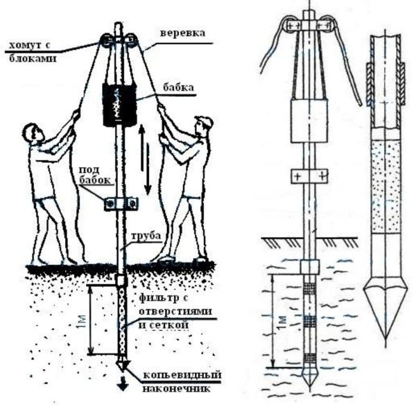 Схема бурения абиссинской скважины