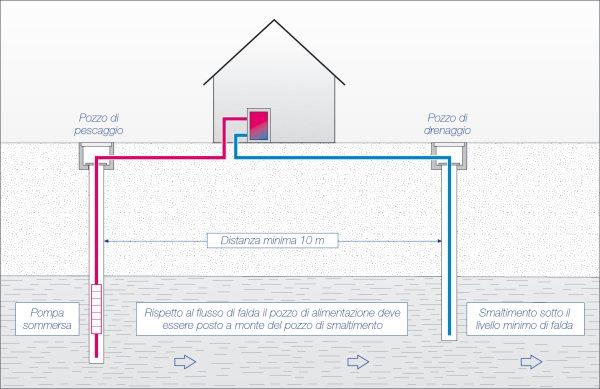 Схема бурения для теплового насоса. Минимальное расстояние между заборной и дренажной скважинами - 10 метров. Ток грунтовых вод - от забора к дренажу.