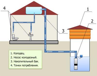 Схема эксплуатации погружного насоса