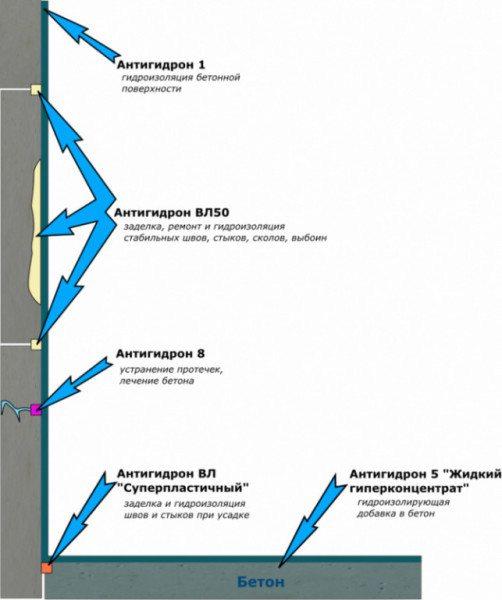 Схема гидроизоляции конструкции с внутренней стороны.