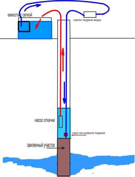 Схема использования двух насосов для удаления глины