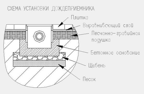 Схема монтажа дождеприемного колодца