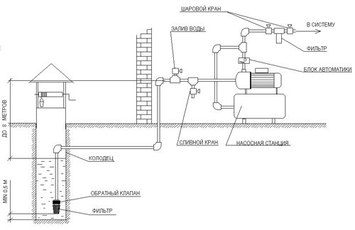 Схема насосной станции.