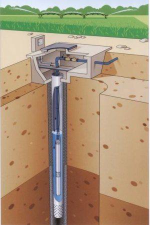 Схема обустройства автономного источника воды