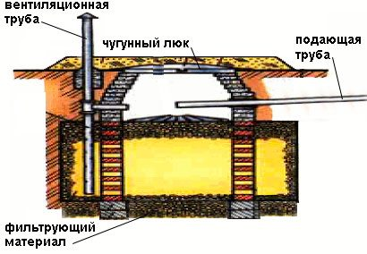 Схема очистного колодца