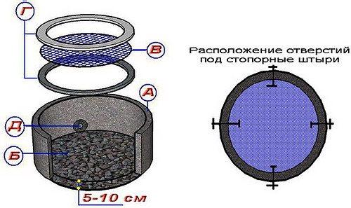Схема ограничительного щита на песчаник: а – нижнее кольцо, б – каменная подсыпка, в – мелкоячеистая сетка, г – каркасные кольца, д – отверстия под штыри.