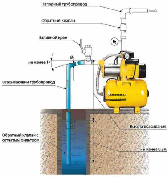 Схема подключения поверхностной станции