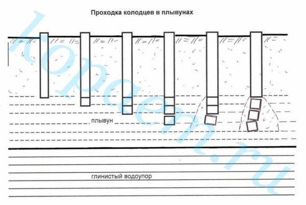 Схема прохождения проблемного слоя при строительстве колодцев.