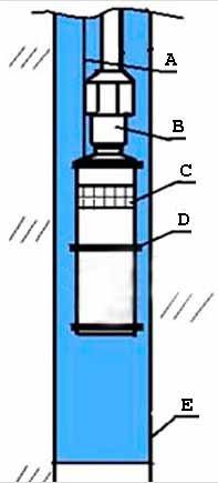 Схема проведения прокачки (см. описание в тексте)