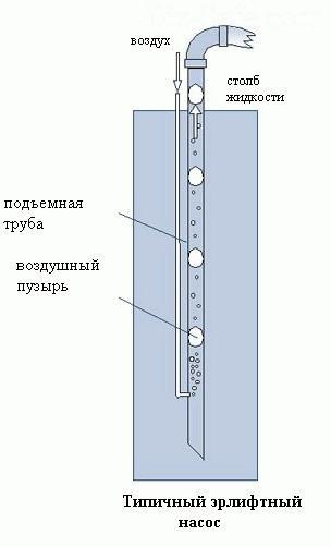 Схема работы эрлифтного насоса