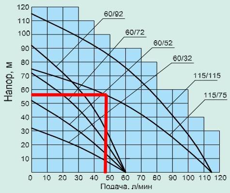 Схема расчета зависимости напора от подачи воды