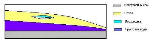 Схема расположение верховодки