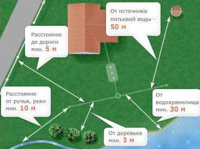 Схема расположения колодца и загрязнителей