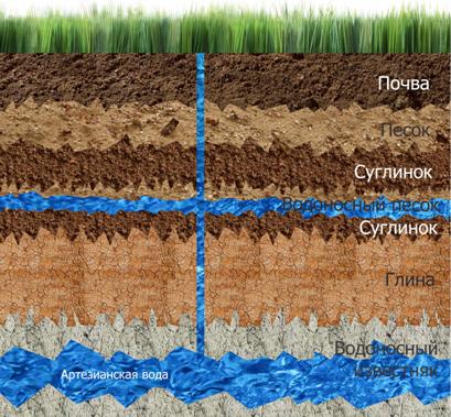 Схема расположения водоносного слоя артезианской воды