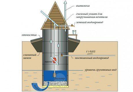 Схема расположения замка и отмостки