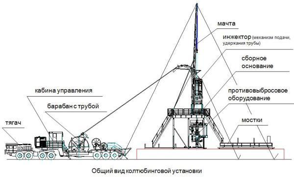 Схема ремонта при помощи гибких труб.