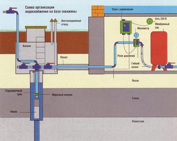 Схема с гидроаккумулятором и датчиком давления.