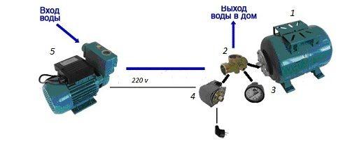 Схема сборки системы.