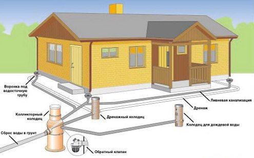 Схема системы водоотвода