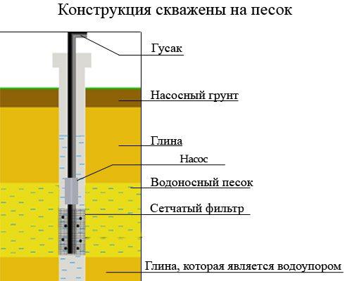 Схема скважины на песок с указанием основных пластов грунта.
