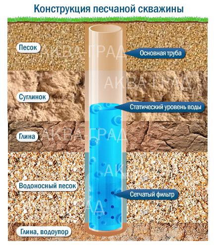 Схема скважины на песок.