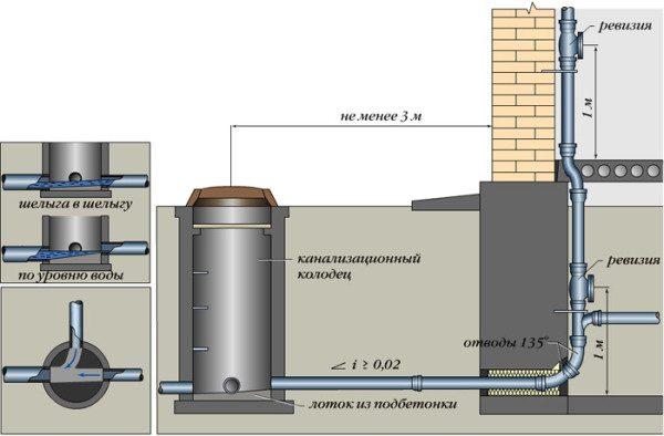 Схема смотровой шахты.