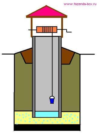 Схема структуры шахтного колодца