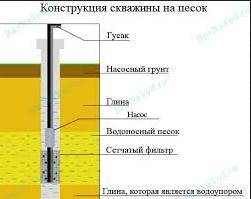 Схема устройства скважины с подземным фильтром