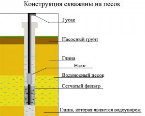 Схема устройства песчаной скважины