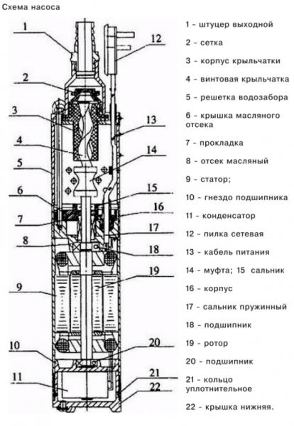 Схема устройства скважинного центробежного насоса.