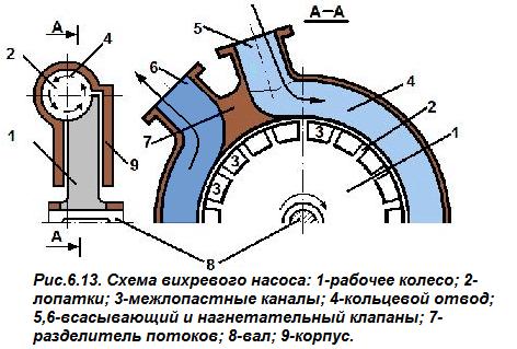 Схема устройства вихревой помпы
