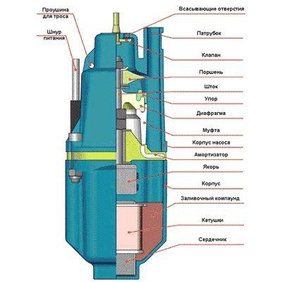 Схема внутреннего строения вибрационного насоса