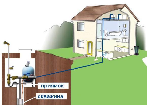 Схема водоснабжения дачного дома.