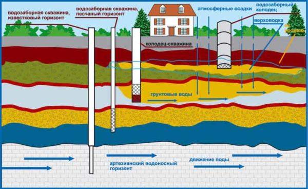 Схема водозабора из разных водоносных слоев.
