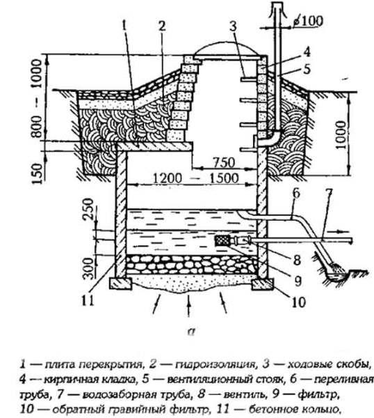 Схема восходящего колодца