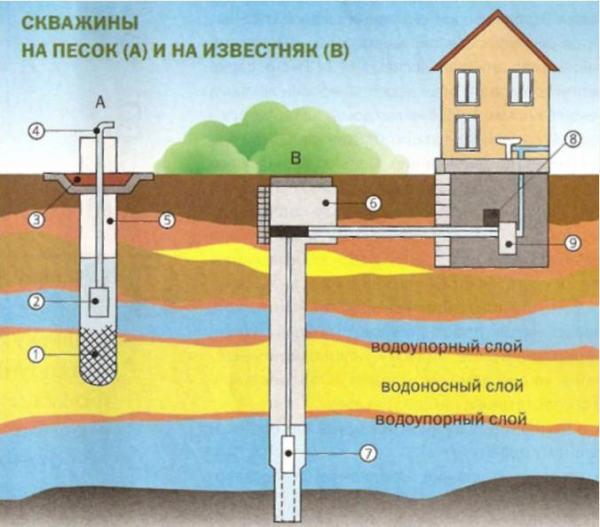 Схема выполнения скважины